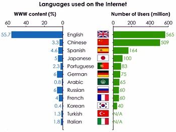 angol nyelv, internet felhasználók száma